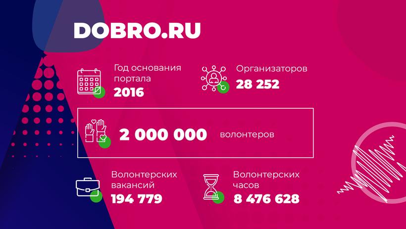 На портале DOBRO.RU зарегистрировались 2 миллиона волонтеров
