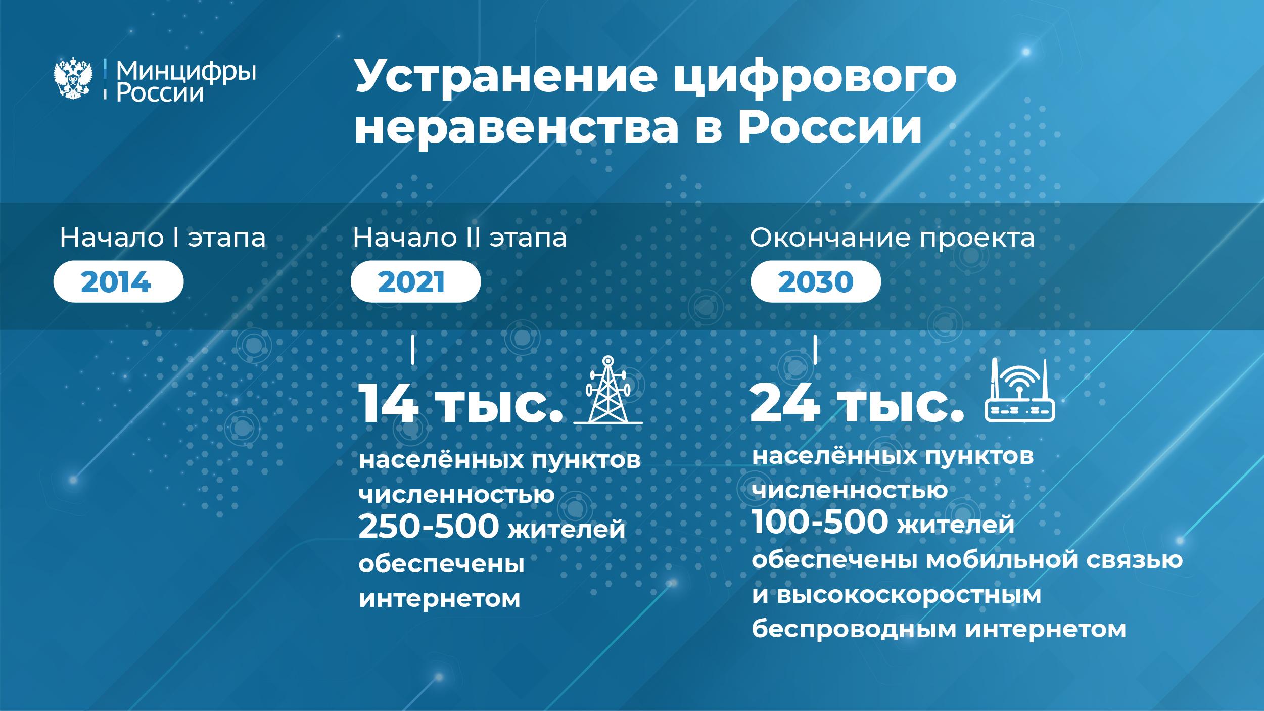 В России начался второй этап устранения цифрового неравенства